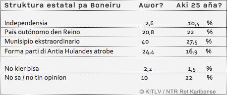 Tabel Pap 2 KITLV Bonaire